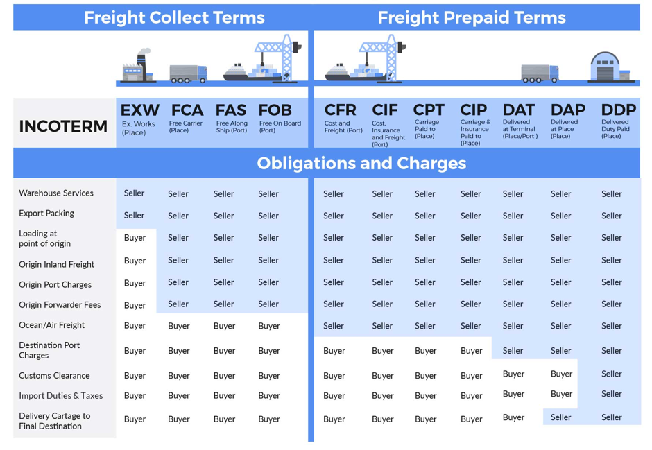 , Incoterms, Clearing & Forwarding, Clearing & Forwarding